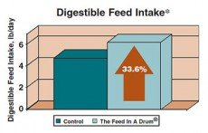 Digestible Feed Intake